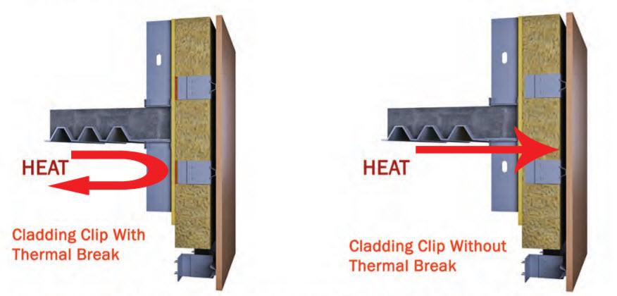 cladding thermal break