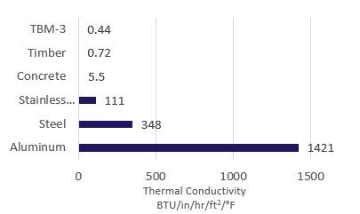 tbm-3 thermal conductivity