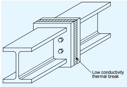 thermal break steel