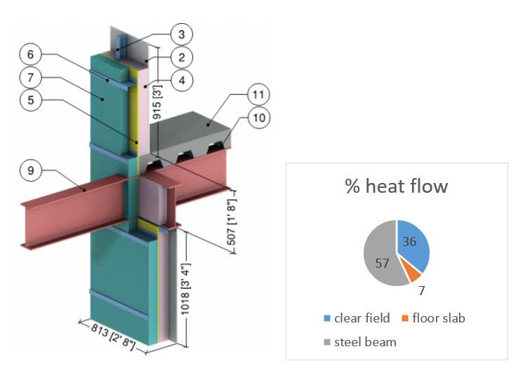 steel beam thermal bridging