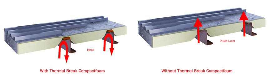 roof purlin thermal break