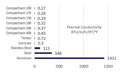 compacfoam thermal conductivity