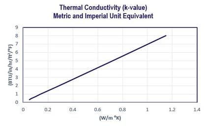 thermal conductivity units