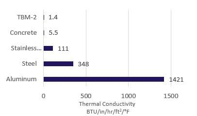 tbm-2 thermal conductivity