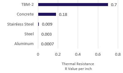 tbm-2 thermal resistance
