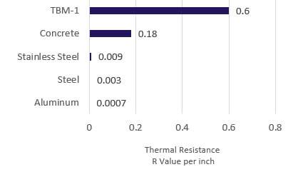 thermal break r value