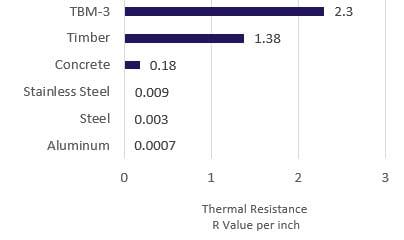 tbm-3 thermal resistance