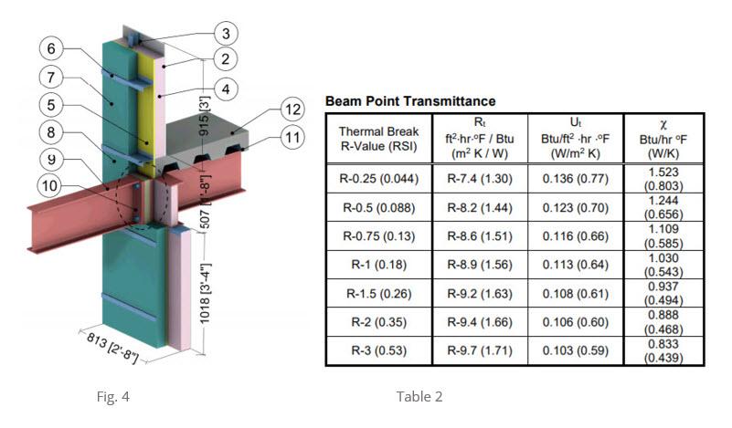 steel beam thermal break